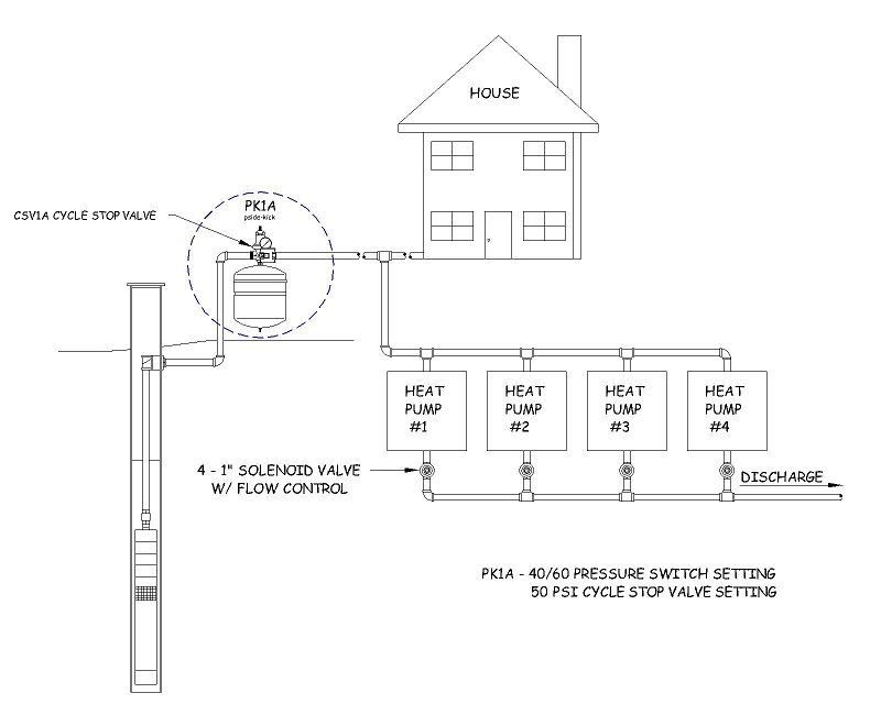 Can I Rework My Well Pump Pressure Tank System Now That I Don T Need It For House Water Terry