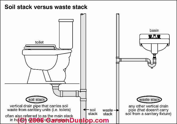 Replace Rear Drain With A Ground Drain Toilet Terry Love