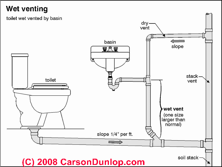 Basement Bathroom Plumbing. Good Bathroom Plumbing Venting