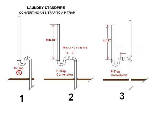 Washing Machine Standpipe Diagram Washing Get Free Image