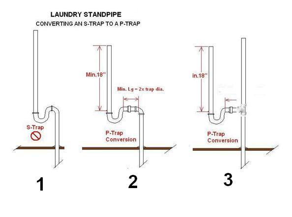 washing machine drainage diagram