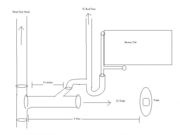 correct p trap from showertub terry love plumbing remodel diy rh terrylove com liquidity trap diagram pitfall trap diagram