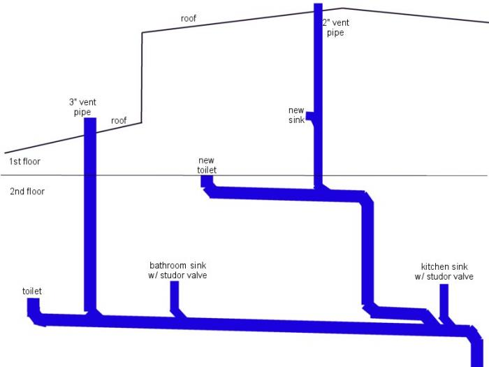 Simple plumbing diagram residential plumbing diagrams for Second floor bathroom plumbing diagram