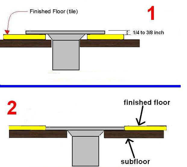 How To Install A Commode Flange On New Flooring