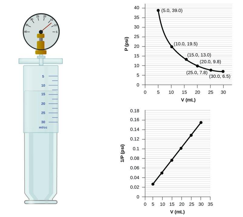 CNX_Chem_09_03_BoylesLaw1.jpg