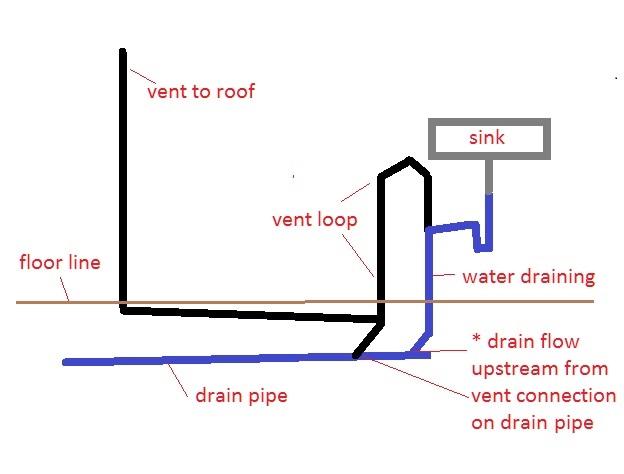 Island Loop Vent Need Help Terry Love Plumbing Remodel Diy