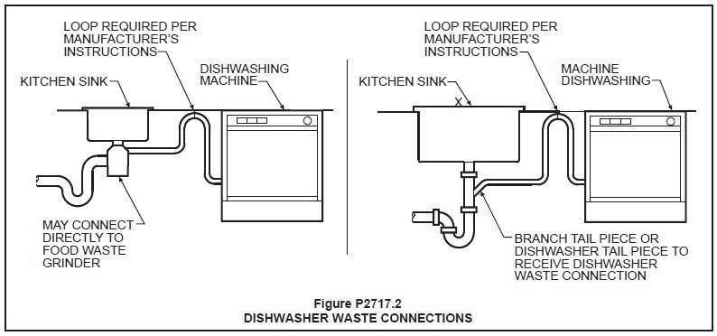 Kitchen Sink drain needs to lower; could I swap drain with stand ...