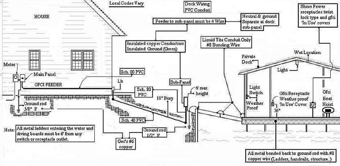 Wiring Diagram For Boat Dock : Ideal dock wiring questions page terry love plumbing