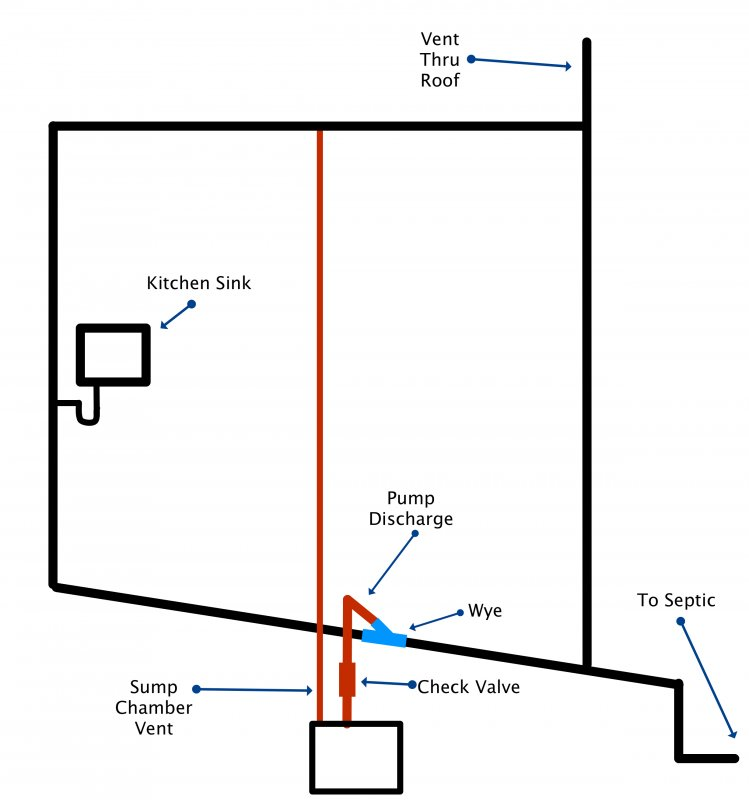 Laundry Sink Sump Discharge Question Wiring Diagram