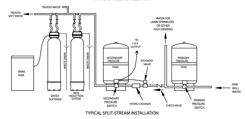 pressure tank setup diagram wiring diagram all data