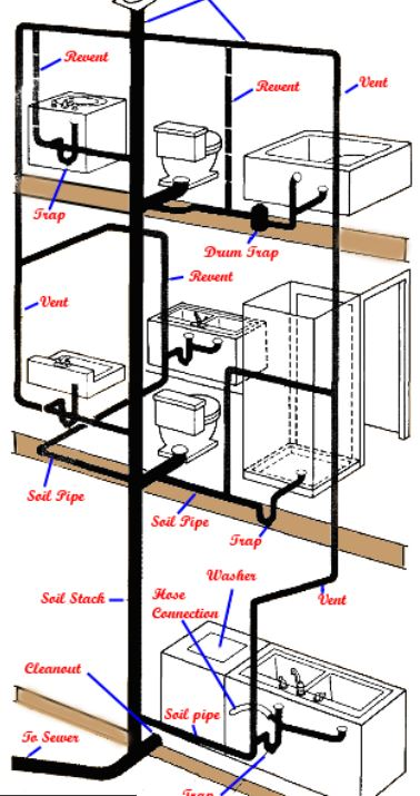 Two Story Wet Vents