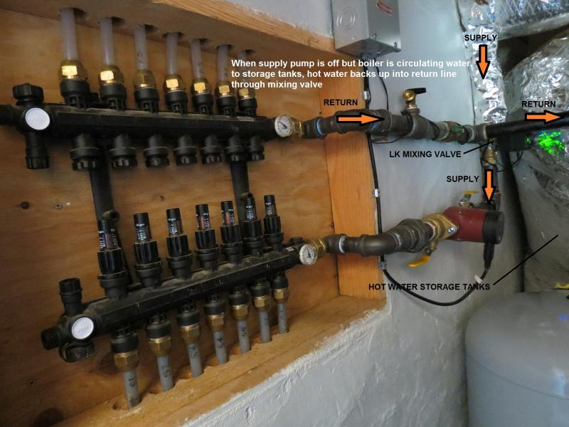 Boiler system for hydronic heat - where to put check valves? | Terry ...
