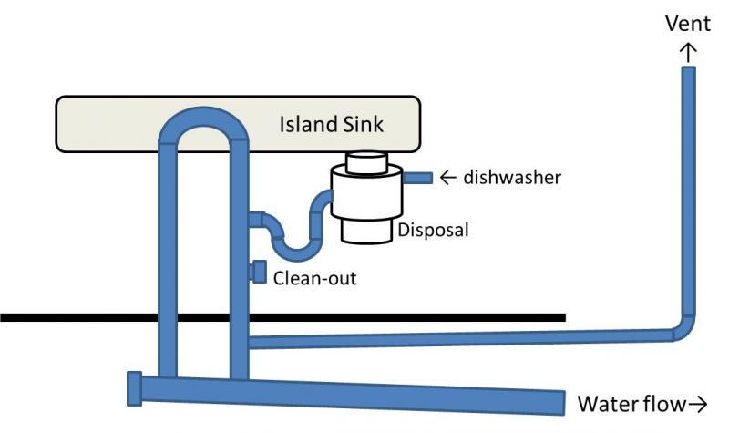 Island Loop Vent Correct Installation Terry Love Plumbing