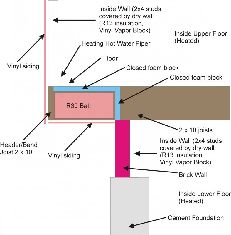 Insulation Where Floor Joists Overhang Foundation