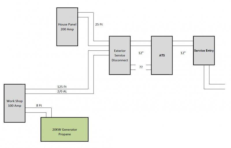 Whole House Generator Behind Workshop Subpanel