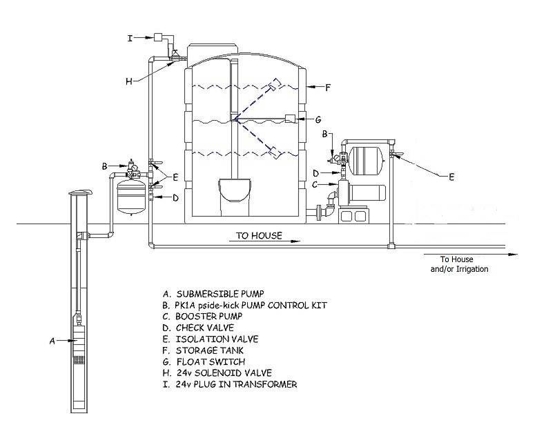 Can I Use Pvc Pipe To Plumb From Well Head To Storage Tank