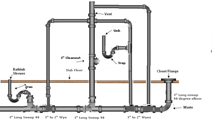 Changing Direction Of New Pvc Pipe While Replacing Slab On Grade In New House Terry Love Plumbing Advice Remodel Diy Professional Forum