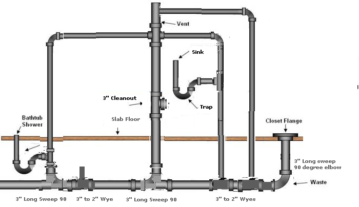 changing direction of new pvc pipe while replacing slab on grade in rh terrylove com Typical Plumbing Schematic for a Bathroom Vent Pipe bathroom plumbing schematic diagram