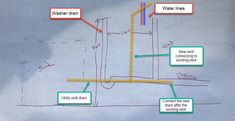 Basement Utility Sink Install | Terry Love Plumbing Advice