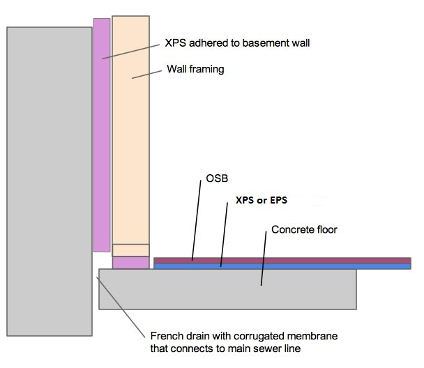 Subfloor in basement which is correct | Page 4 | Terry Love
