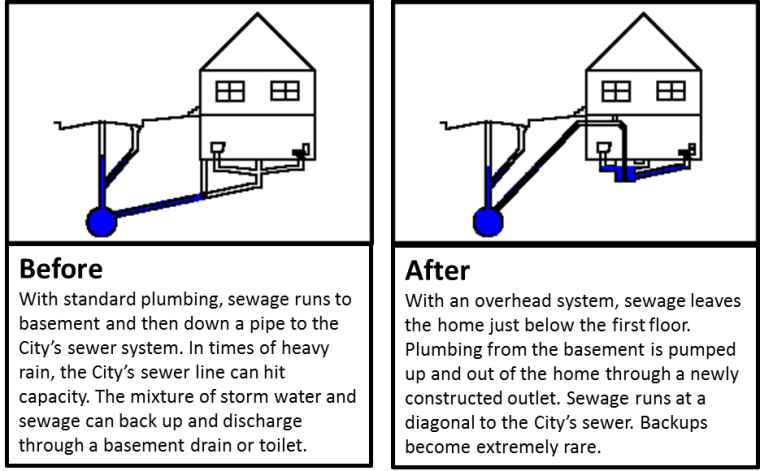 Sewer Diagram For House Tie In Wire Data Schema