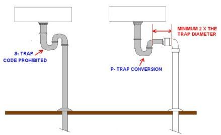 view attachment 17743 - Kitchen Sink P Trap