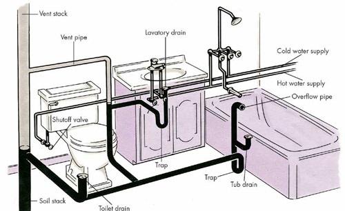 Slow drain - new tub | Terry Love Plumbing & Remodel DIY ...