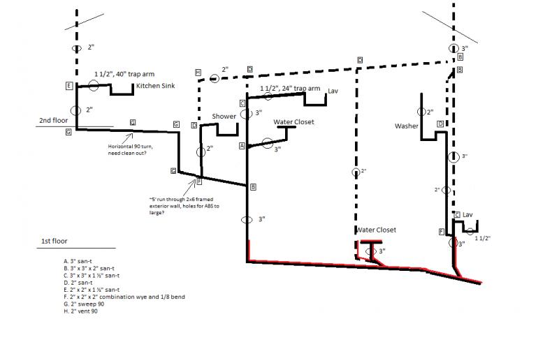 please review dwv diagram