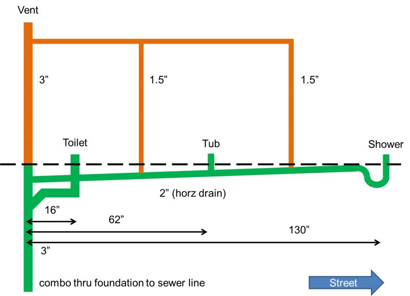 Shower drain connected to toilet drain for Bathroom sewer pipe layout