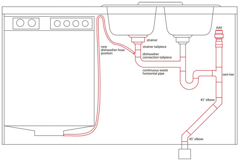 proper setup for double sink plumbing terry love plumbing rh terrylove com double sink with dishwasher plumbing diagram dishwasher install diagram