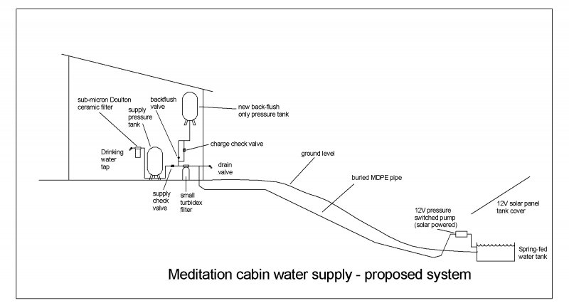 Meditation Cabin Water System Off Grid Terry Love