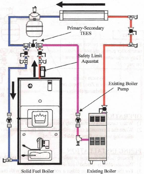 wood boiler 24 volt thermostat wiring diagram wood boiler installation diagrams wood boiler plumbing diagram – periodic & diagrams science