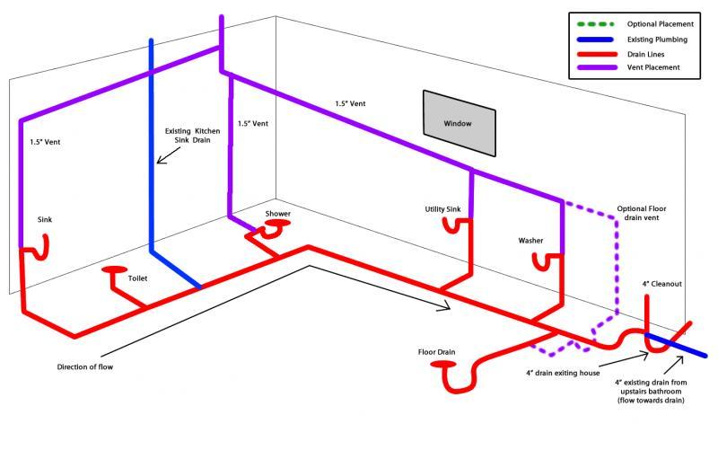 Floor Sink Plumbing Code Floor Matttroy
