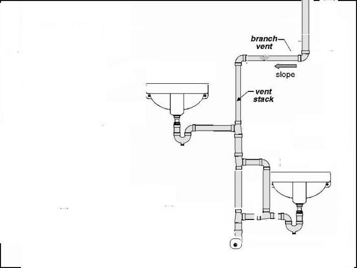 Venting Sink Drain Sinks Ideas