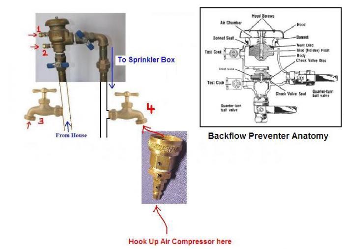 sprinkler system backflow preventer diagram example electrical rh 162 212 157 63 Sprinkler System Backflow Preventer Lawn Sprinkler Systems Backflow Preventer