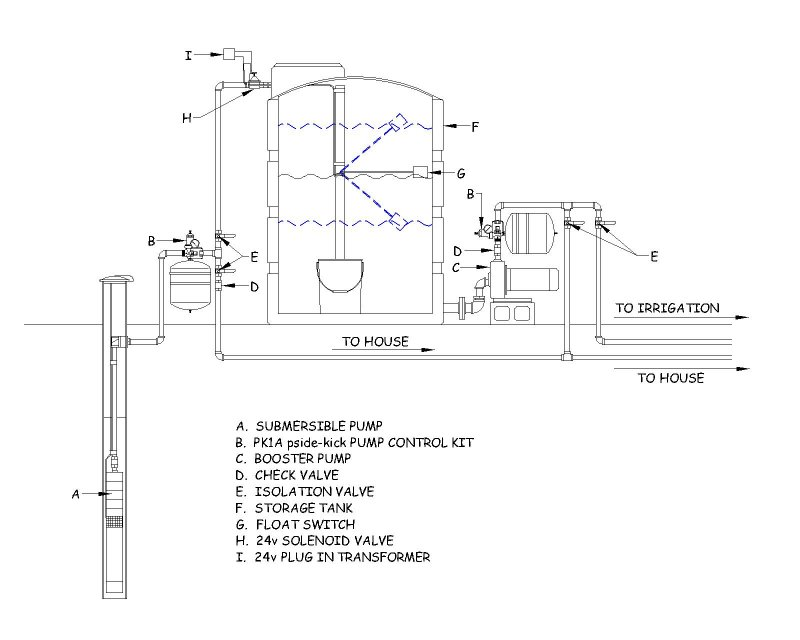 Deep Well Cistern System With 2 Pumps Terry Love