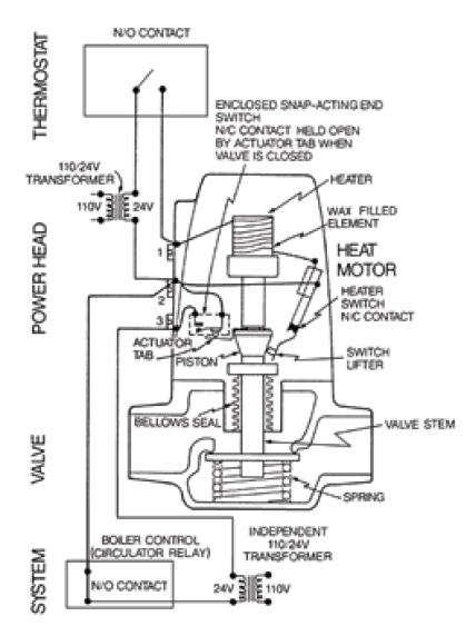 Taco Zone Valve Wiring Diagram : 30 Wiring Diagram Images