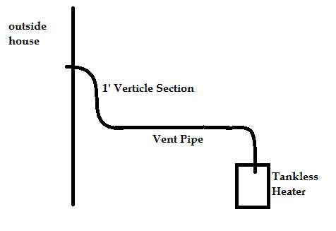 Condensation Water Heater Condensing Water Heater