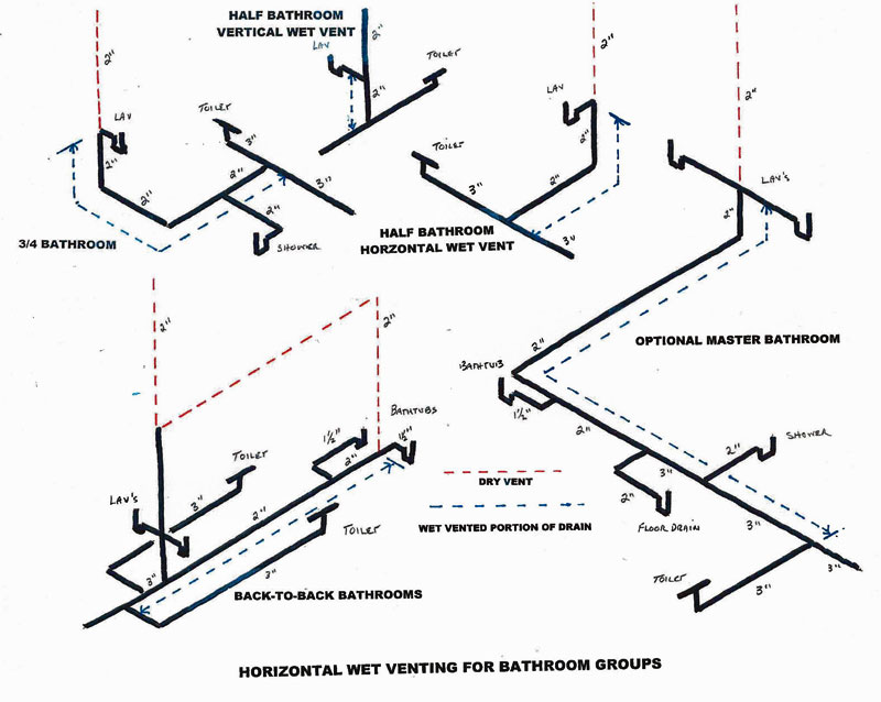 venting arrangement for bathroom remodel