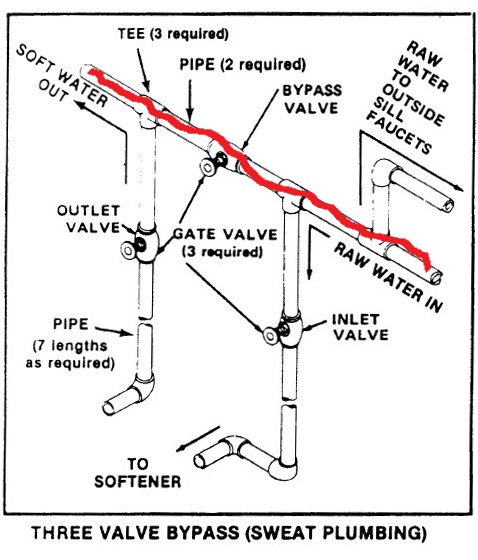 Installing 3 Valve Bypass Terry Love Plumbing Advice Remodel Diy Professional Forum