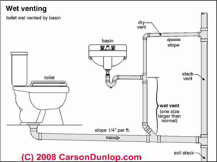 wet vent example.jpeg