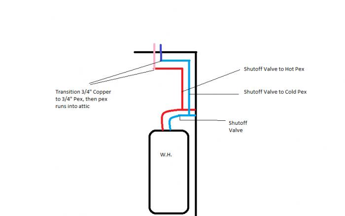 Pex Manifold Diagrams Wiring Diagram Schemes