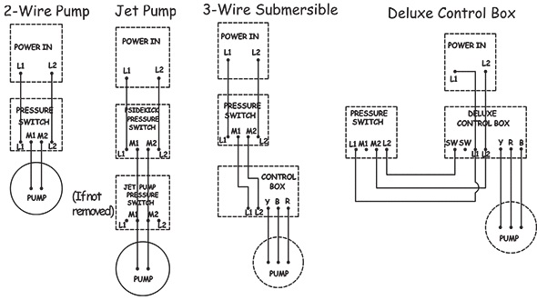 Two Pressure Switches