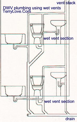 main line with a vent between the toilet and main line run the vent