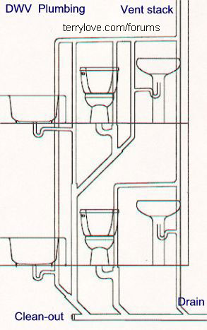 Bathroom Plumbing Installation Plans Custom Backtoback Toilet Installation  Terry Love Plumbing & Remodel . 2017
