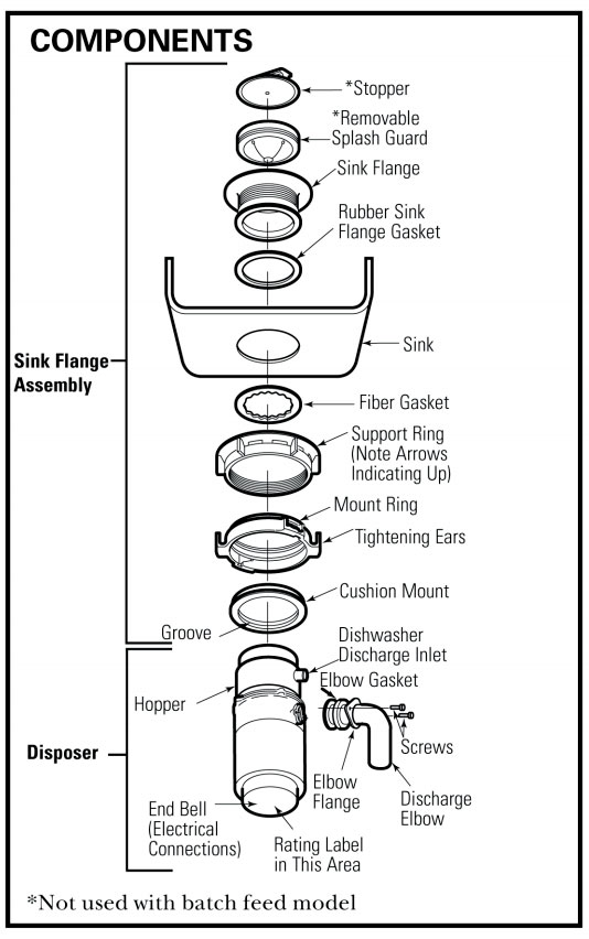 Plumbers Putty Or Rubber Gasket Under Sink Flange Stainless Steel Sink Terry Love Plumbing Advice Remodel Diy Professional Forum