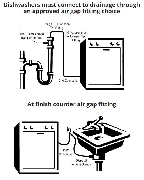johnson tee and dishwasher