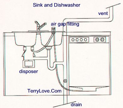 install garbage disposal in double sink terry love plumbing rh terrylove com double kitchen sink plumbing diagram double bowl kitchen sink plumbing diagram